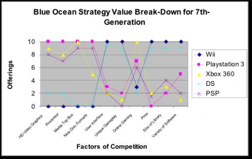 nintendo wii marketing strategy essay