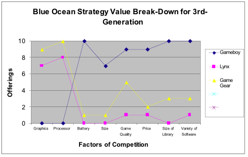 wii and blue ocean essay Blue ocean strategy tools: the four actions framework and errc grid tweet  they took the answers to those questions and designed the nintendo wii it has been a .