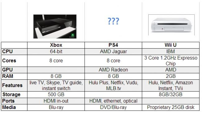 Wii U, Xbox One, and PS4